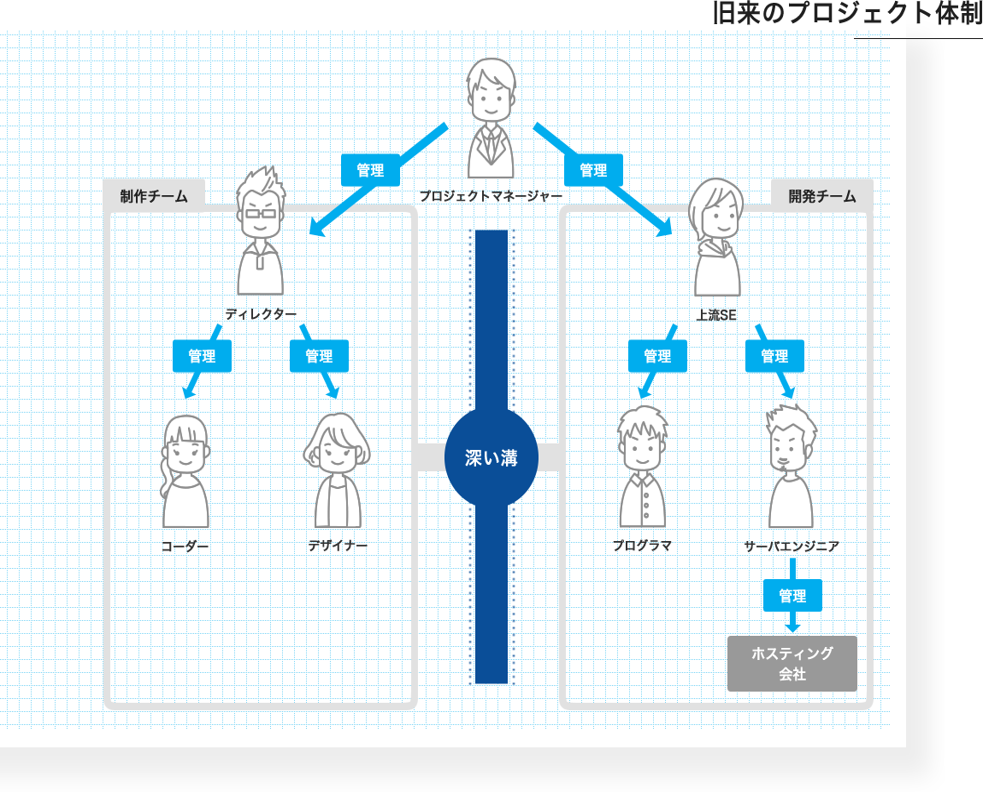 旧来のプロジェクト体制の図